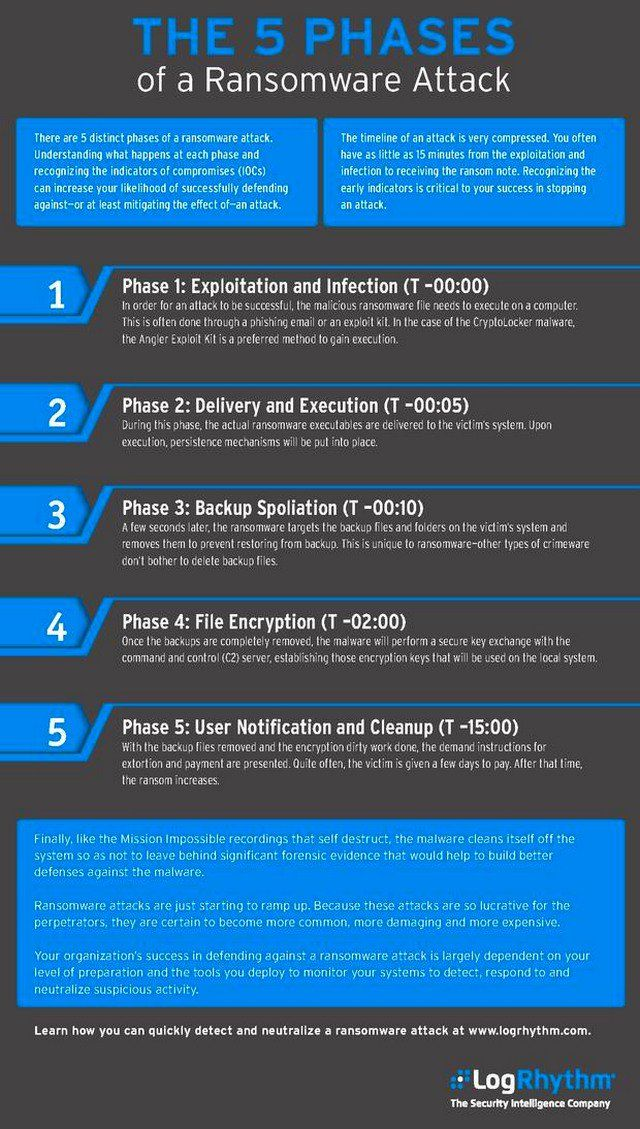 Cybersecurity The 5 Phases Of A Ransomware Cyberattack Infographic Exploit Hacking Cybersecurity Infographic Cyber Security Cyber Security Awareness