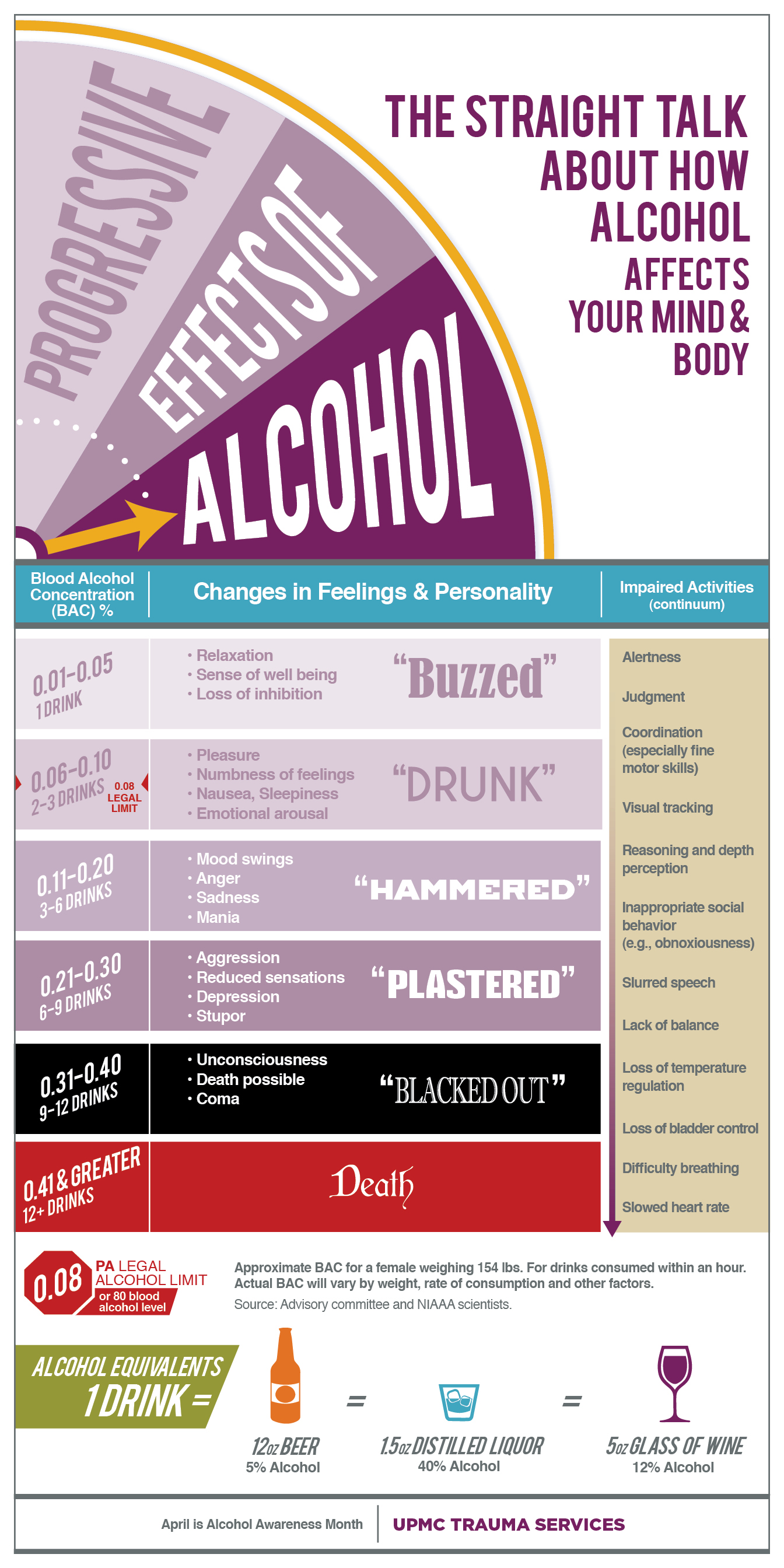 Effects Of Alcohol On Your Mind And Body