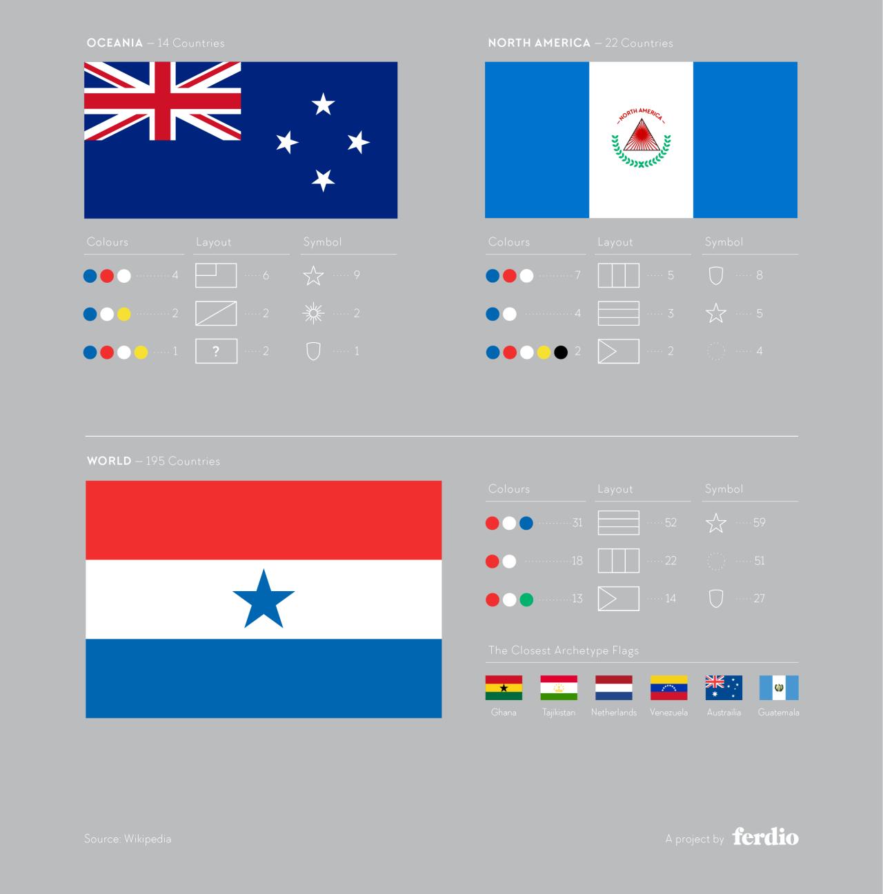 continent flags dsgn vexillology pinterest infographics