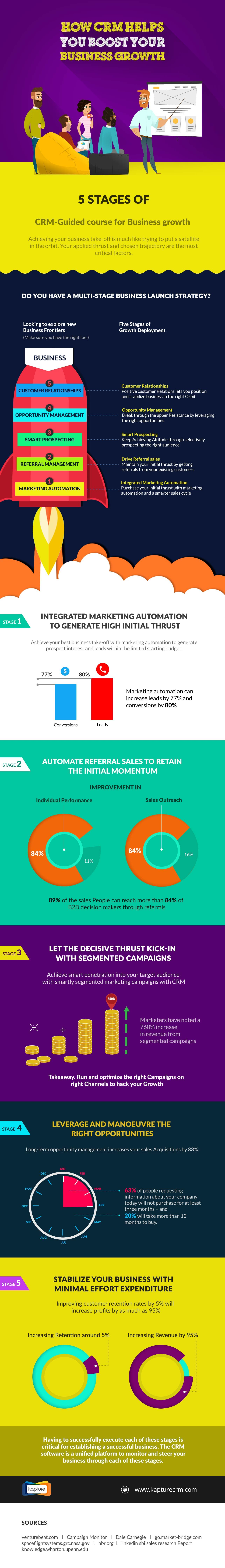 Business Growth CRM to achieve significant automation in