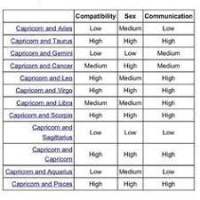 Virgo and capricorn compatibility chart