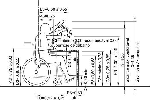 Medidas Para Cadeirante Nbr 9050 S Izobrazheniyami Arhitektura