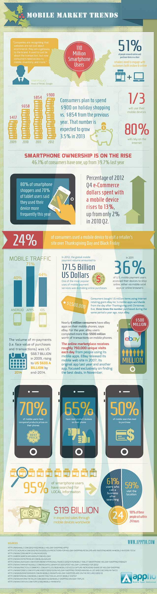 Mobile Market Trends Infographic marketing