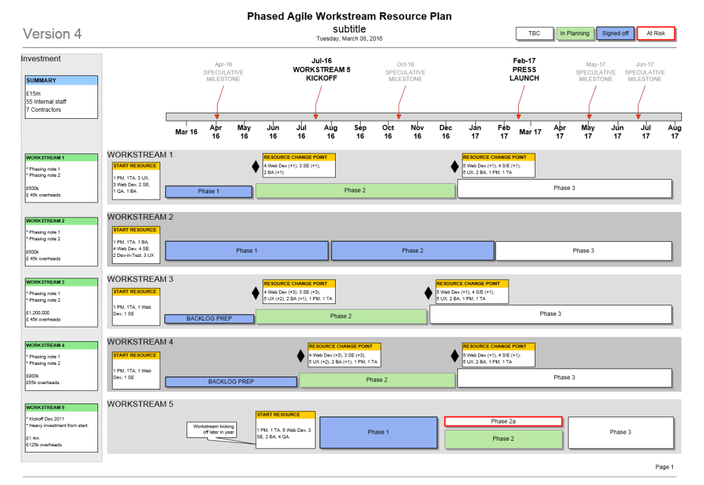 Agile Resource Plan Template Visio Project Pinterest - Timeline template visio