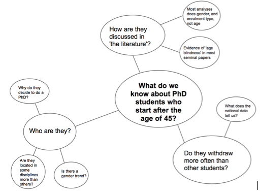 Writing dissertation questions
