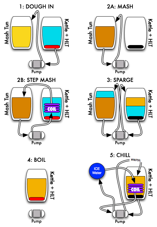 A Simple Herms Home Brew Forums Home Brewing Brewing Equipment Craft Brewing