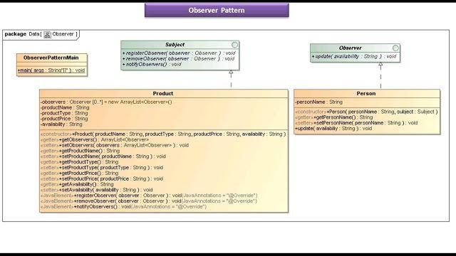 Java Ee Observer Design Pattern Implementation Pattern Design