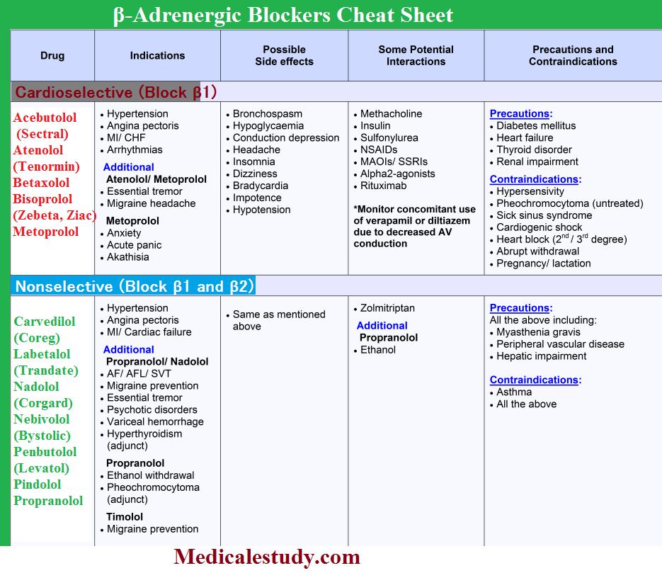Beta Blockers Nursing S Pharmacology Nursing Nursing