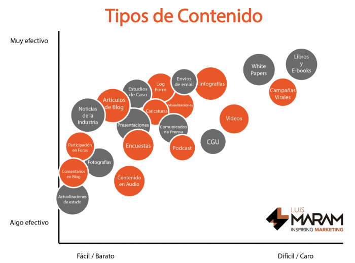 Diferencia entre marketing digital y marketing de contenidos