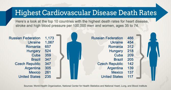 American Heart Association statistical report tracks global