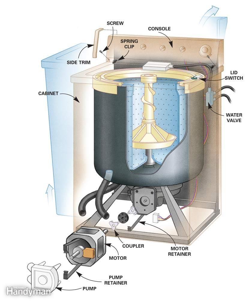 Diy Washing Machine Repair Washer Repair Washing Machine Repair
