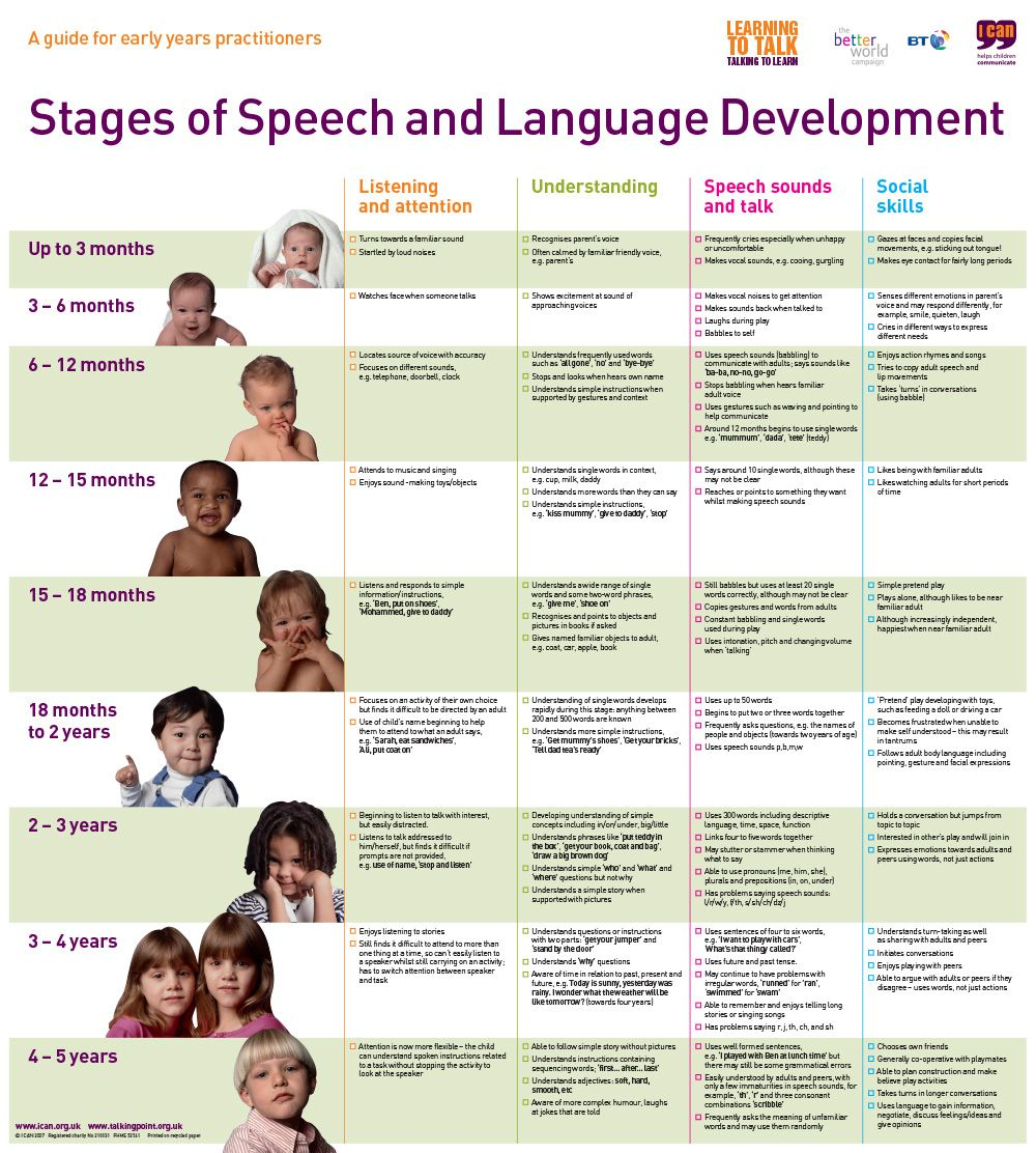 Stages of speech language development ican 2007 baby