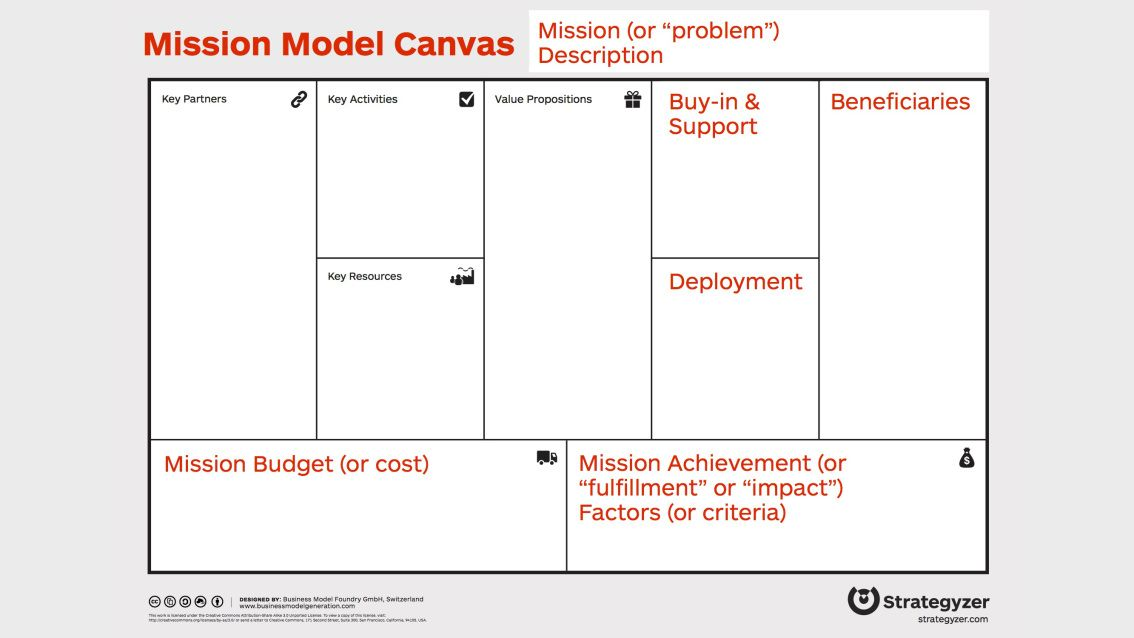 Pin On Business Model Canvas