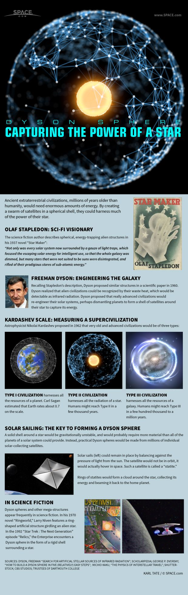 An essay on the observation of the universe by freeman dyson