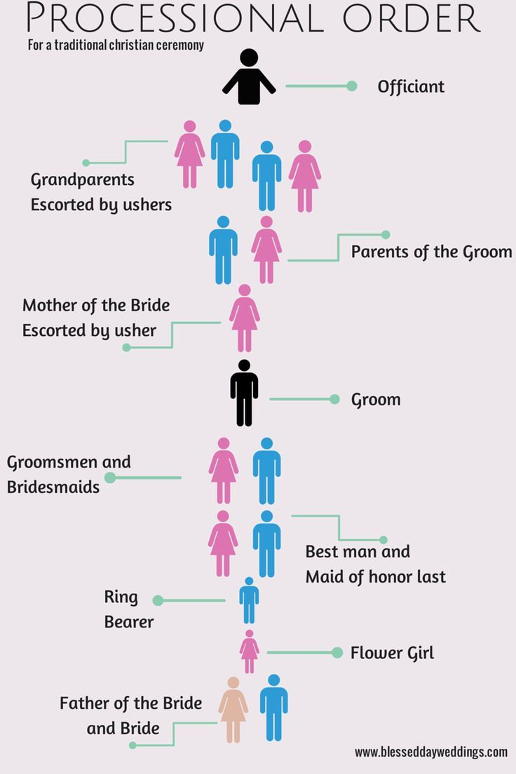 Wedding Ceremony Processional Order Google Search
