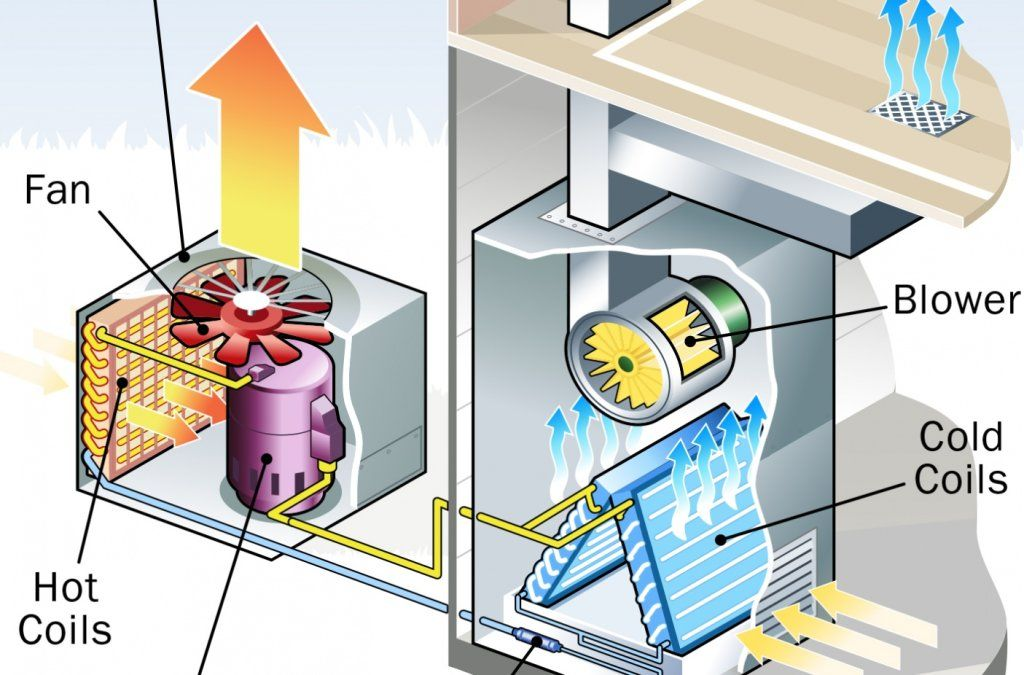 How to Maintain an Air Conditioner Heating systems