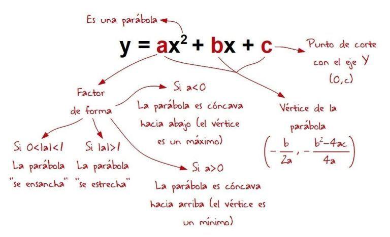 Función Cuadrática Parábola Parte Ii Forma Desarrollada O Polinómica Función Cuadrática Funciones Matematicas Blog De Matematicas