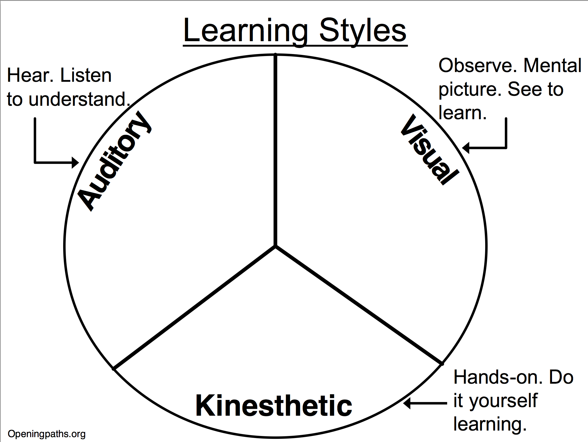 Student Learning Profile Quick Survey Openingpaths Teaching