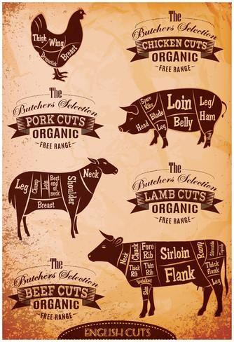 poster Kitchen Butcher Butchery plaque CUTS OF PORK BEEF LAMB Aluminium SIGN
