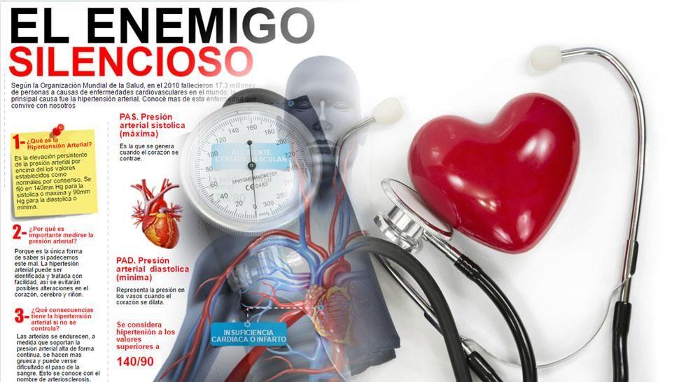 #Infografía: así actúa la hipertensión en el organismo - La Gaceta Tucumán: Radio Nacional del Perú Infografía: así actúa la hipertensión…