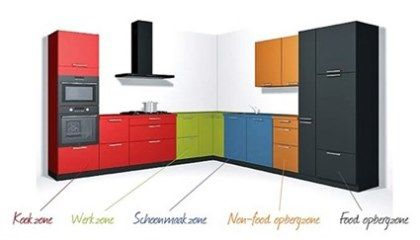 Ergonomie De Keuken : Ergonomie een hele belangrijke factor in de keuken arma keukens
