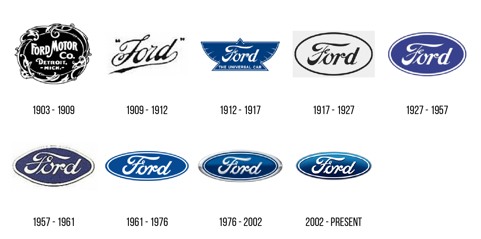 44 Famous Car Logos and Their Fascinating Evolution and