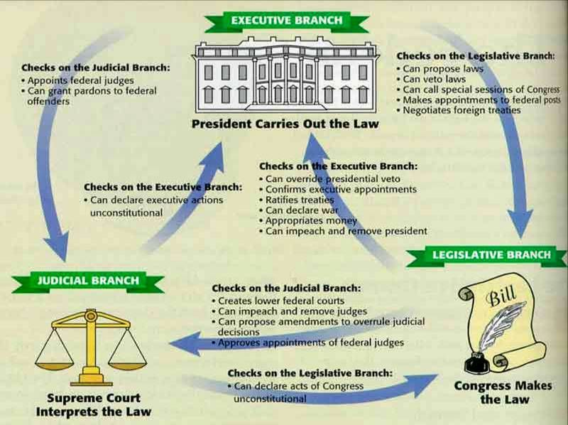 government checks and balances | checks_and_balances.jpg Re-Pinned ...