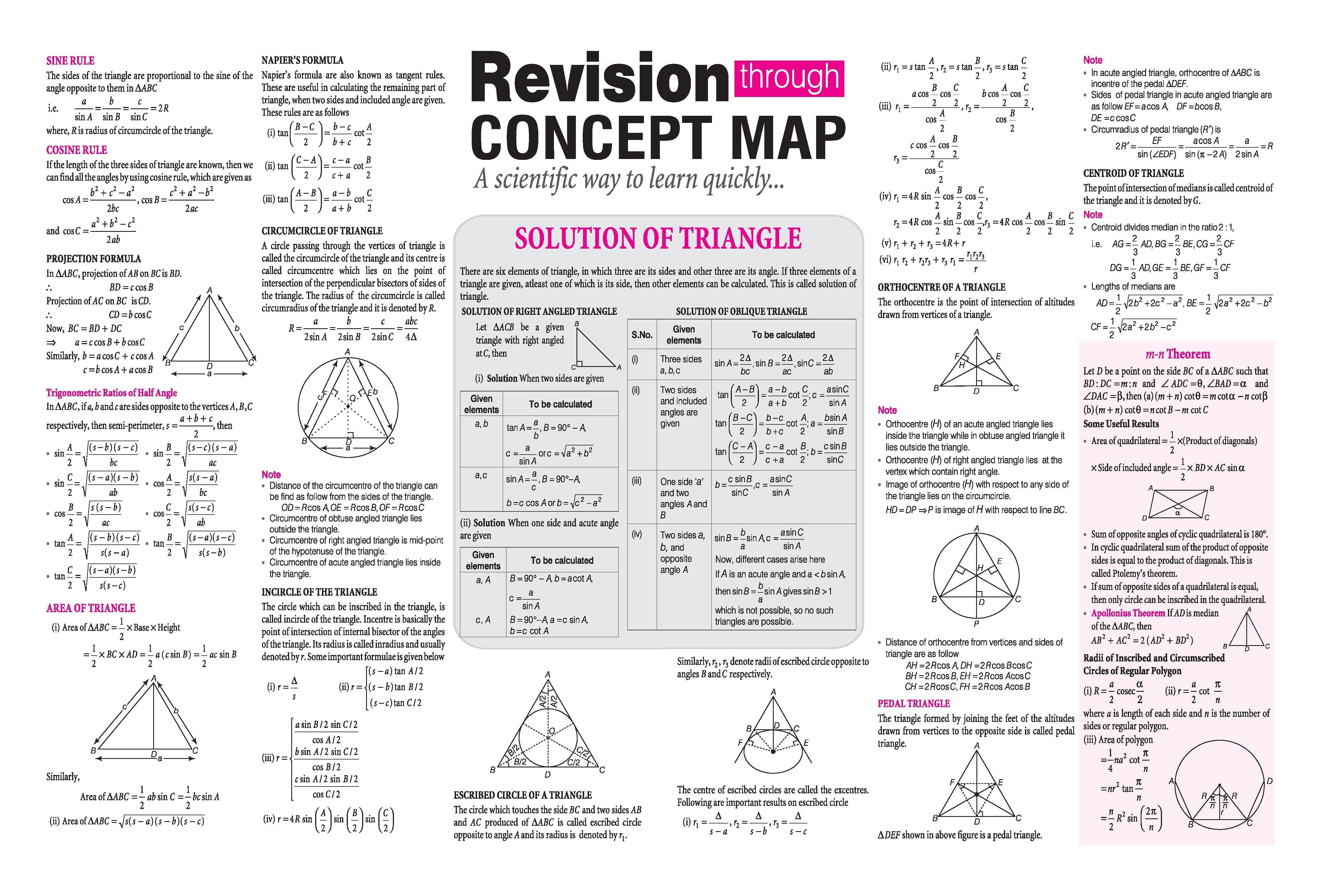 Solution Of Triangle Revision Through Concept Map Arihant Mathematics Spectrum Magazine Jeemain Studying Math Math Formulas Mathematics Education [ 3150 x 4644 Pixel ]