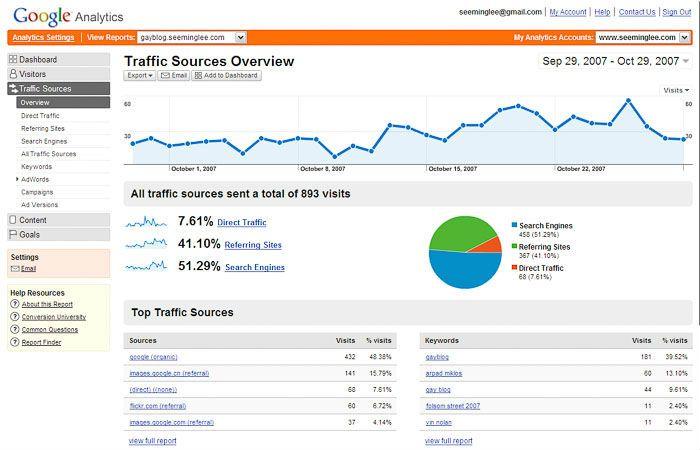 Como Usar o Google Analytics Para Gerar Muitos Visitantes Para Seu Site