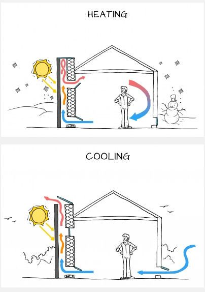 Heating And Cooling With A Solar Chimney Solar Chimney Solar Design Solar House