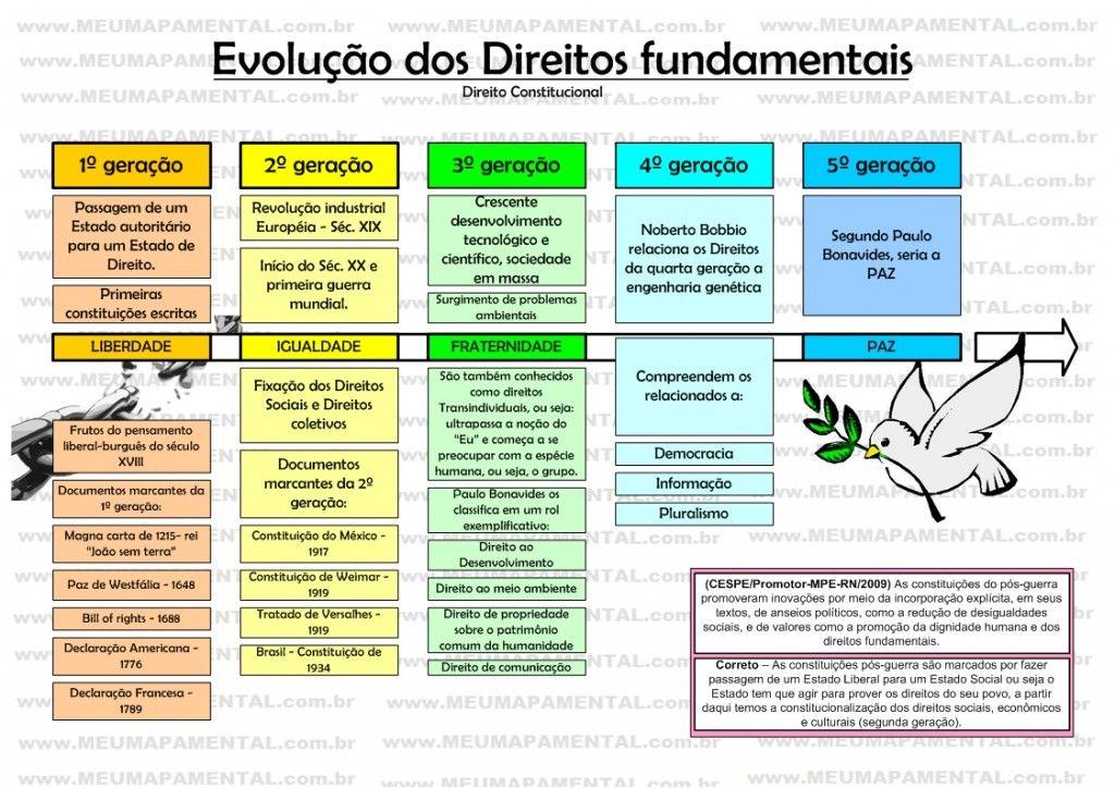 Mapa Mental Evolução dos Direitos Fundamentais