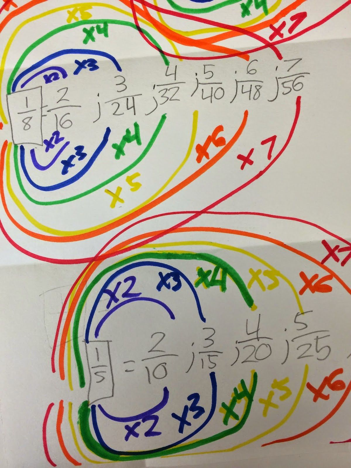 Equivalent Fraction Rainbows For St Patty S Day With