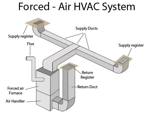 A Forced Air Central Heating System Is One Which Uses Air As Its Heat Transfer Medium These Systems Rely On Du