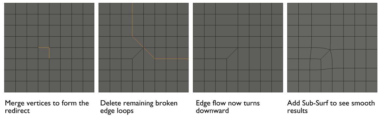 Redirecting edge flow