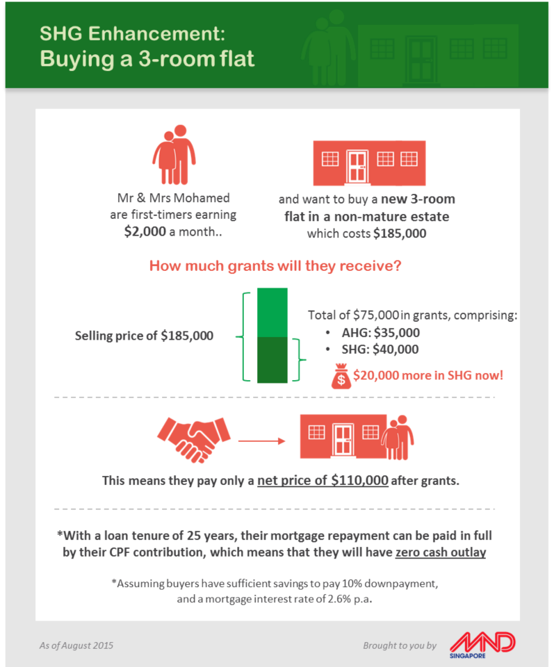 Shg Enhancement Buying A 3 Room Flat Enhancement Infographic