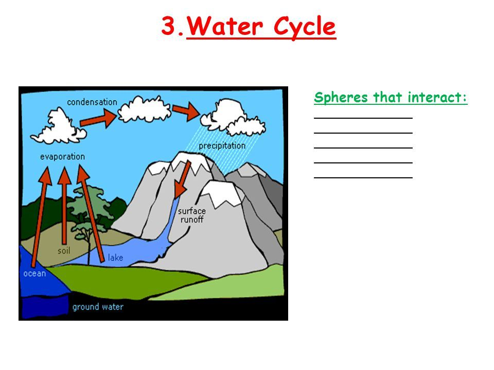 Image Result For Earth S Sphere Interactions Model Earth S Spheres Science Worksheets Groundwater