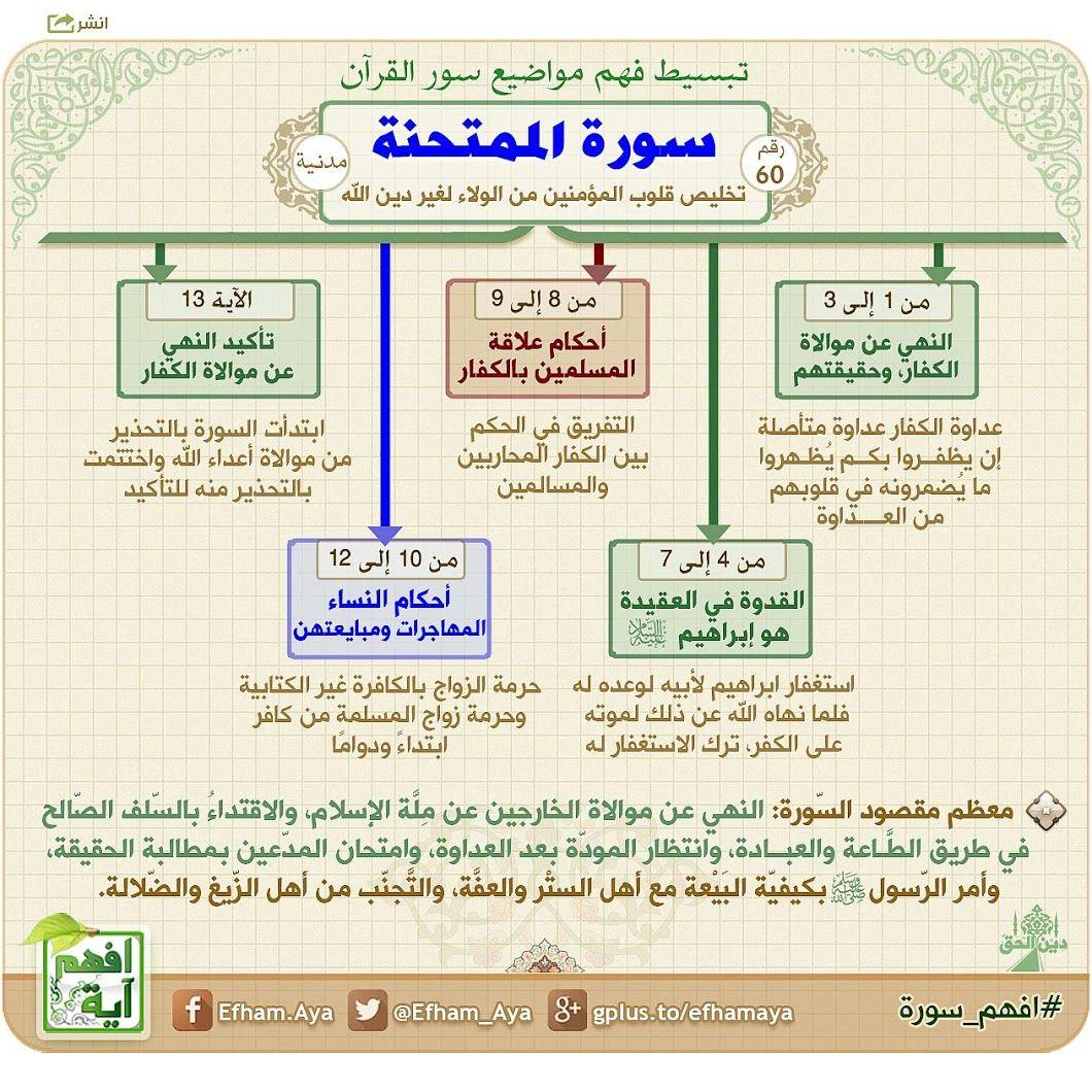 Pin By Hasem Emam On تجويد Quran Tafseer Quran Recitation Quran Book