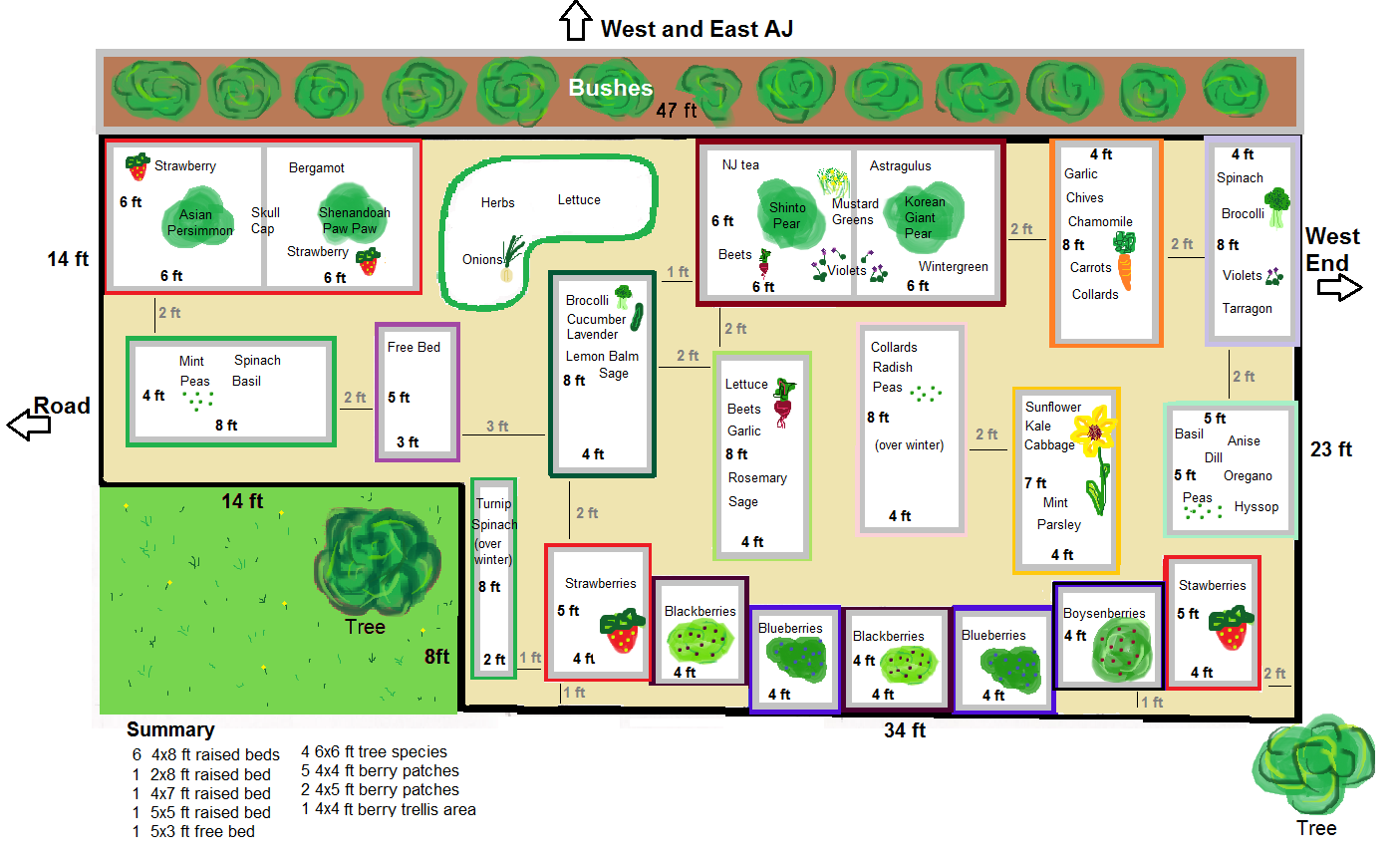 Community garden plans garden plan 2 gardening pinterest community garden plans garden plan 2 malvernweather Choice Image