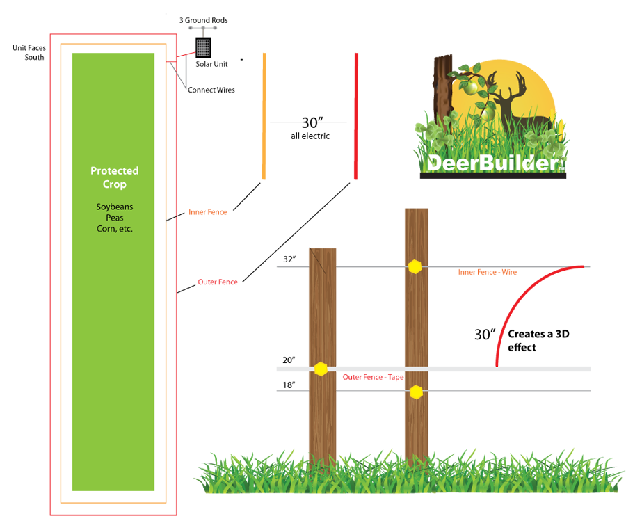 Double Solar Electric Fence To Keep Deer Out Deer Fence