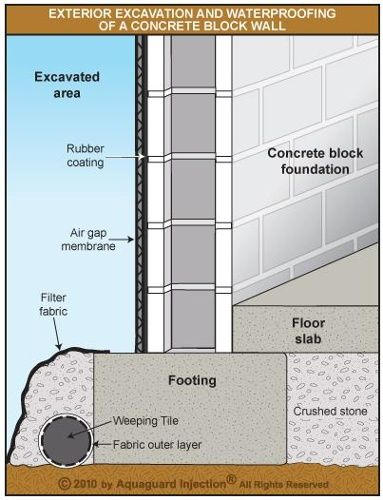 What A Professionally Waterproofed Concrete Block Foundation Wall Looks Like