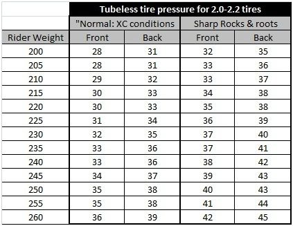 Weight And Tire Pressure  Bike    Mountain Bike Tires