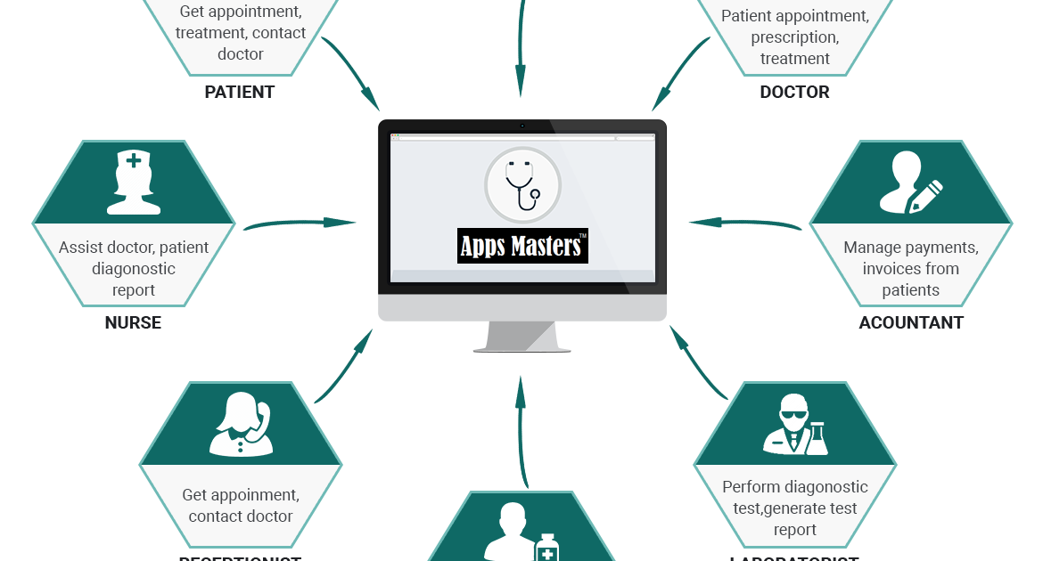 Hospital Management Systems Healthcare Services