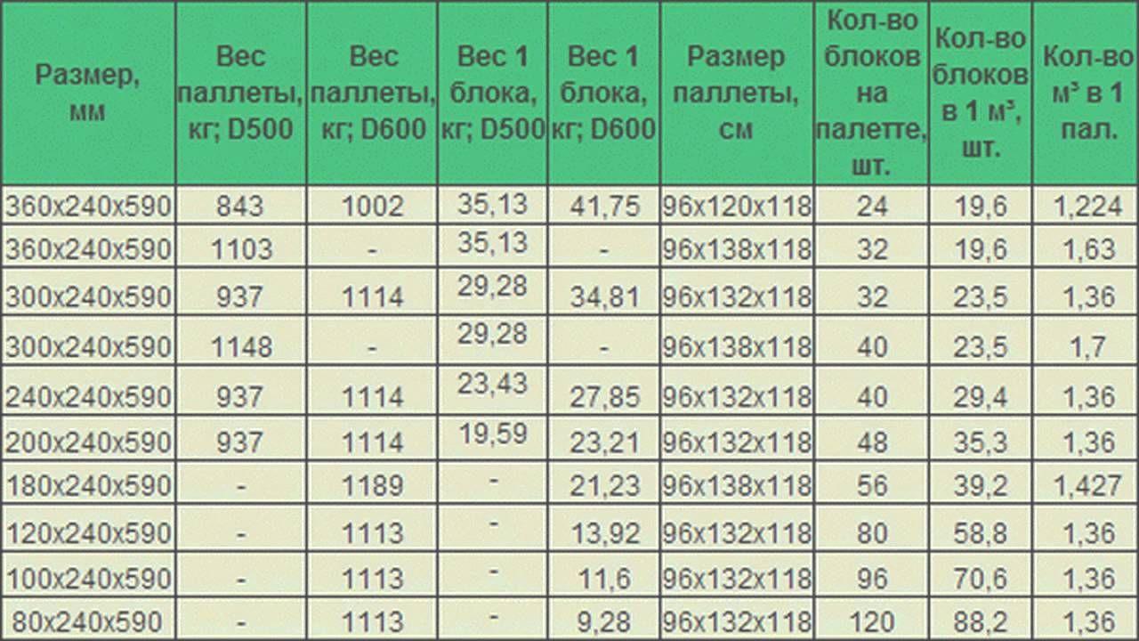 вес газосиликата 600 300 200