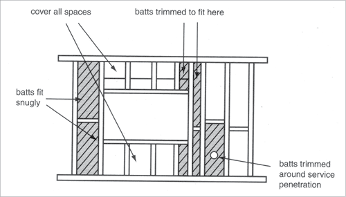 insulation a diagram shows a wall frame with insulation