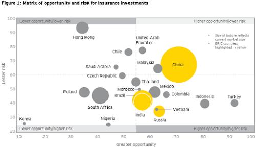 The Global Insurance Industry Risk Vs Opportunity Matrix Chart