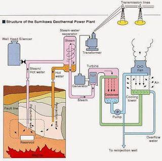 Geothermal power plant schematic diagram wiring diagram mechanical engineering block diagram of geothermal power plant rh pinterest com flash power plant diagram nuclear power plant diagram ccuart Choice Image