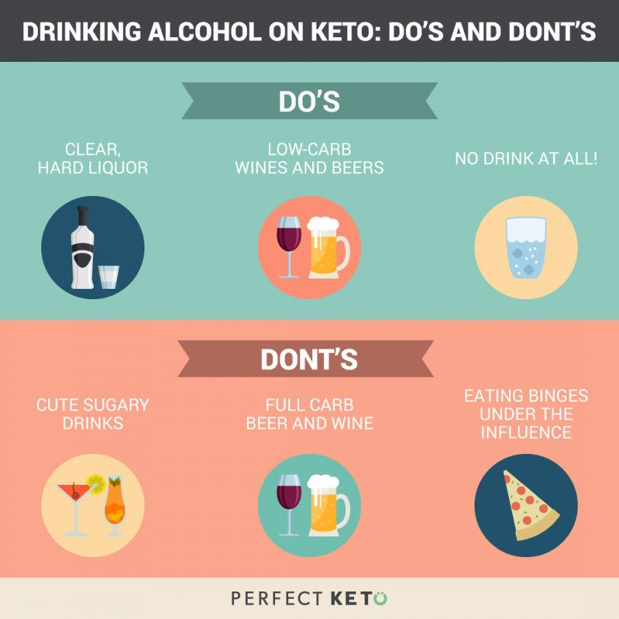 Keto Diet And Alcohol The Best And Worst Drinks To Choose With Images Keto Diet Alcohol Keto Keto Diet