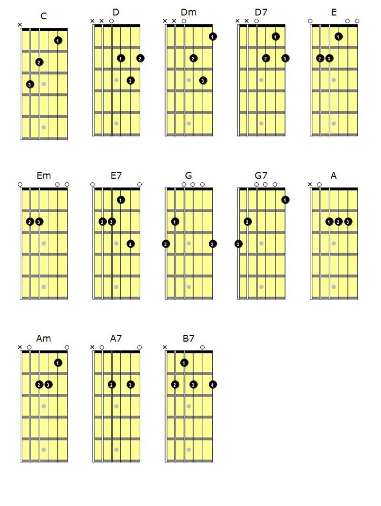 Acordes De Guitarra Bsicos Chords Pinterest Guitar Guitar