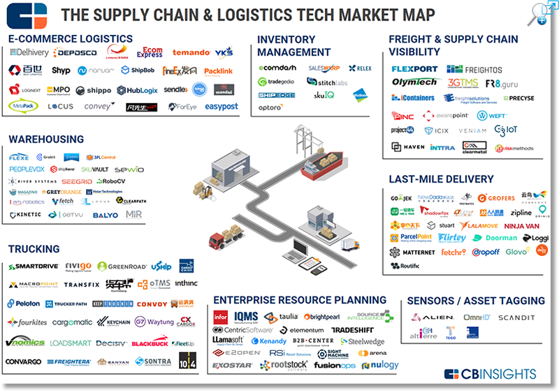 55df7609c The Ecommerce Fight for Last Mile Freight Delivery - Supply Chain 24 ...