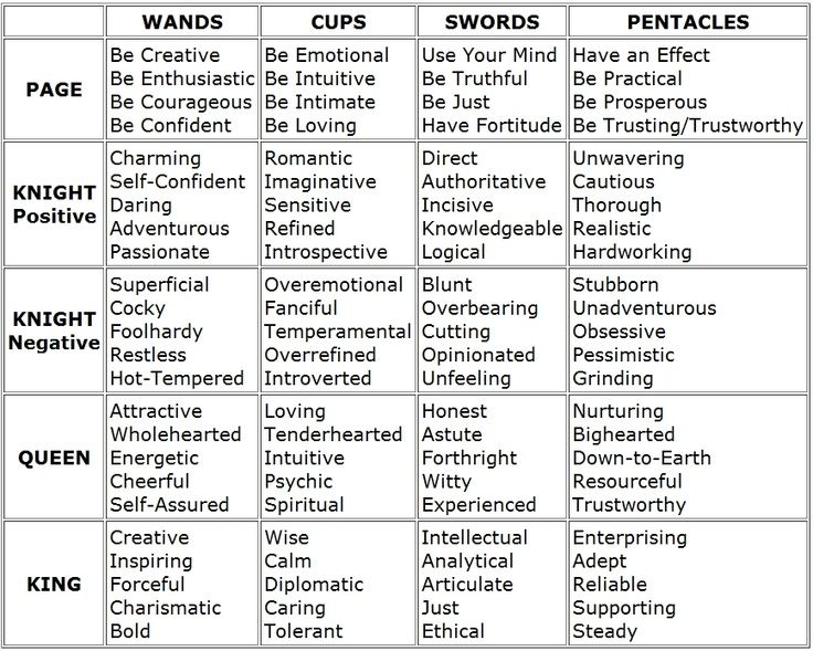 Tarot keywords quick reference charts for the suits